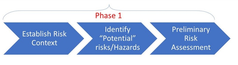 Do I need a Phase 1 Environmental Site Investigation?