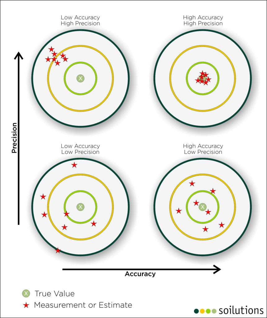 Matrix of four examples: with low or high accuracy and low or high precision