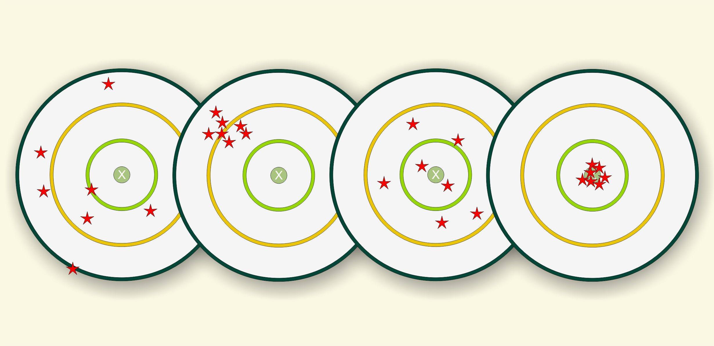 Let's not get hung up on Precision – aim for Accuracy