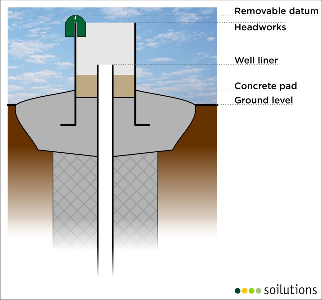 Datum choices on monitoring well headworks