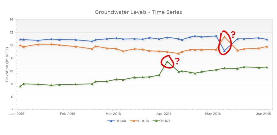 Water level monitoring: Have you considered…?